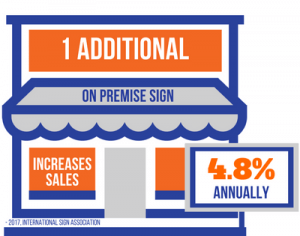 1 Additional On Premise Sign Accounts for 4.8% Increase in Annual Sales